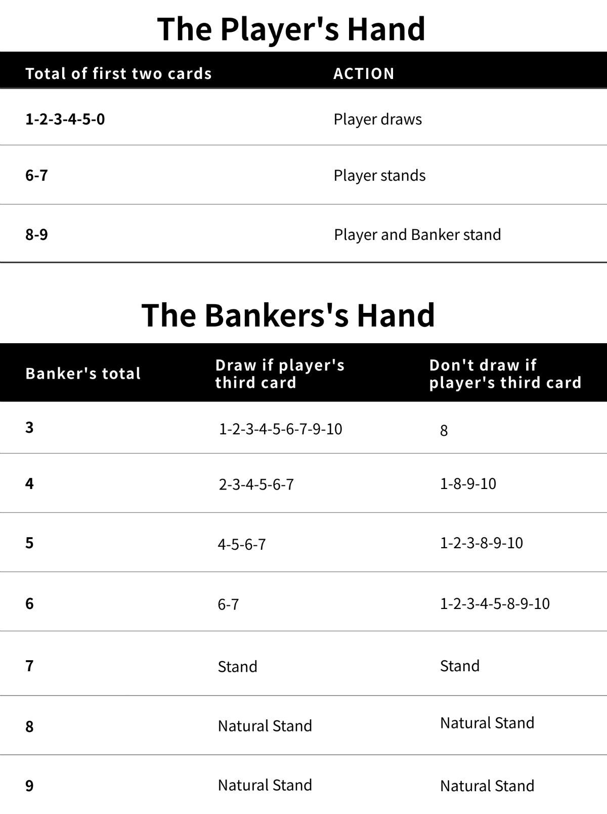 How to Play Baccarat   Rules of Baccarat   AnyGamble